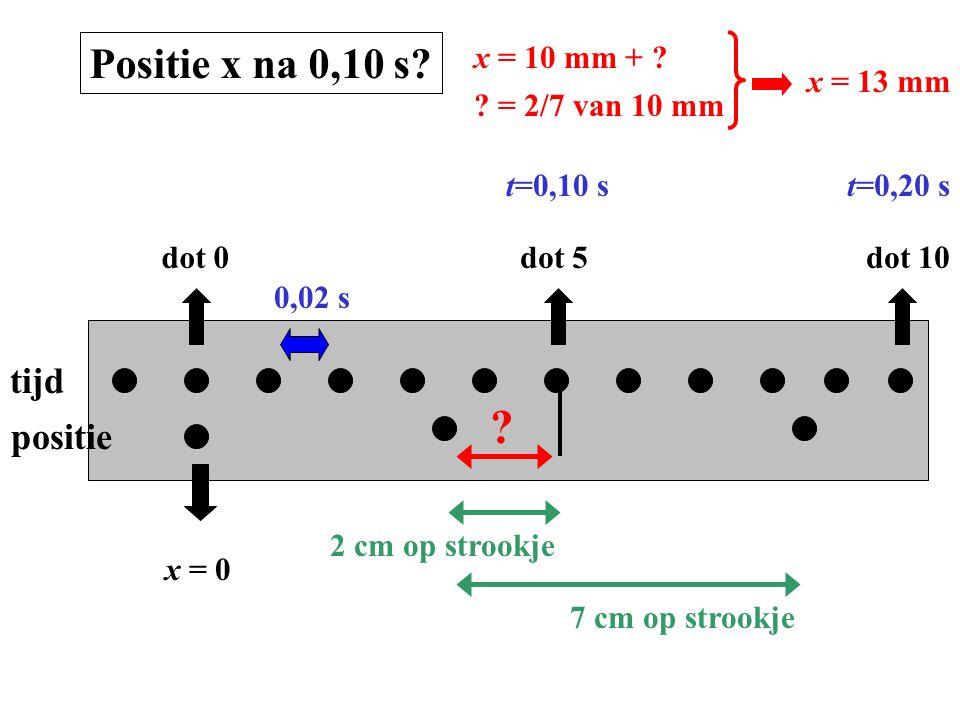 tijd positie dot 0dot 5dot 10 x = 0 0,02 s t=0,10 st=0,20 s Positie x na 0,10 s? x = 10 mm + ? ? 2 cm op strookje7 cm op strookje ? = 2/7 van 10 mm x