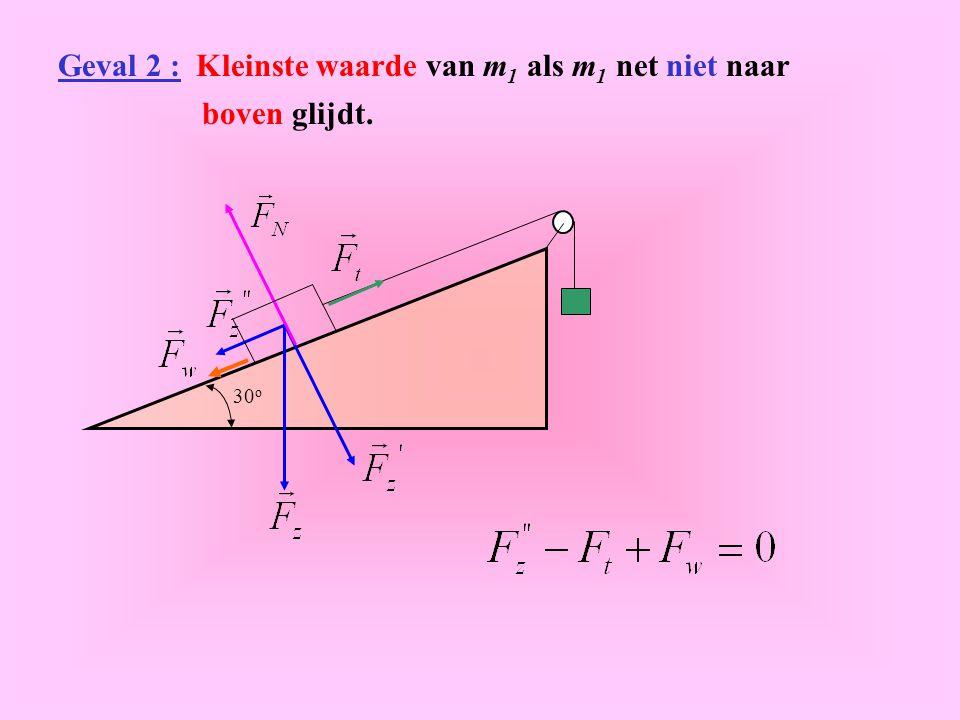 Geval 2 : Kleinste waarde van m 1 als m 1 net niet naar boven glijdt. 30 o