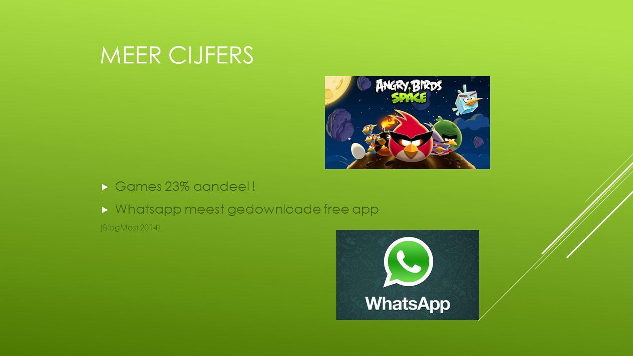 MEER CIJFERS  Games 23% aandeel !  Whatsapp meest gedownloade free app (BlogMost 2014)