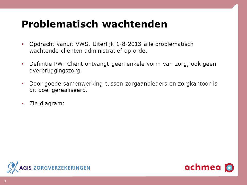 7 Problematisch wachtenden Opdracht vanuit VWS. Uiterlijk 1-8-2013 alle problematisch wachtende cliënten administratief op orde. Definitie PW: Cliënt