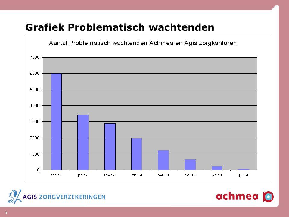 9 Vervolg wachtlijsten In deze flow door gaan Door AZR kwalitatief beter op orde te hebben, minder fouten in berichtenverkeer Hoe verder.