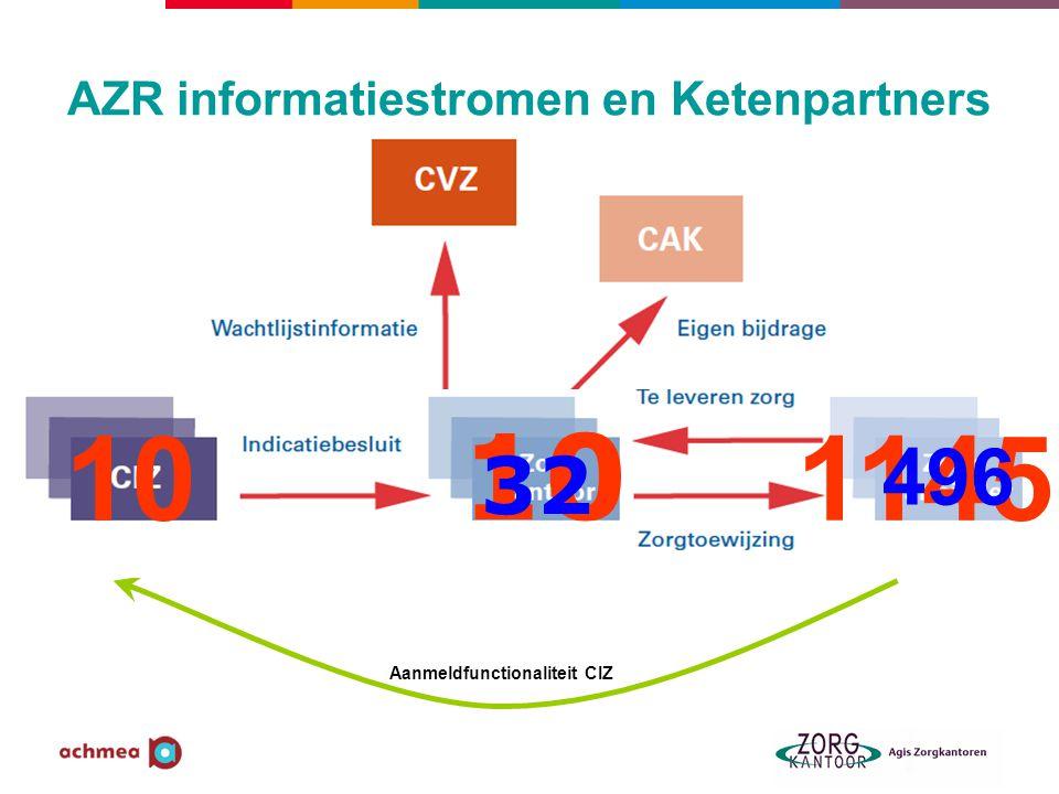 AZR informatiestromen en Ketenpartners Aanmeldfunctionaliteit CIZ 10 32 1145 496