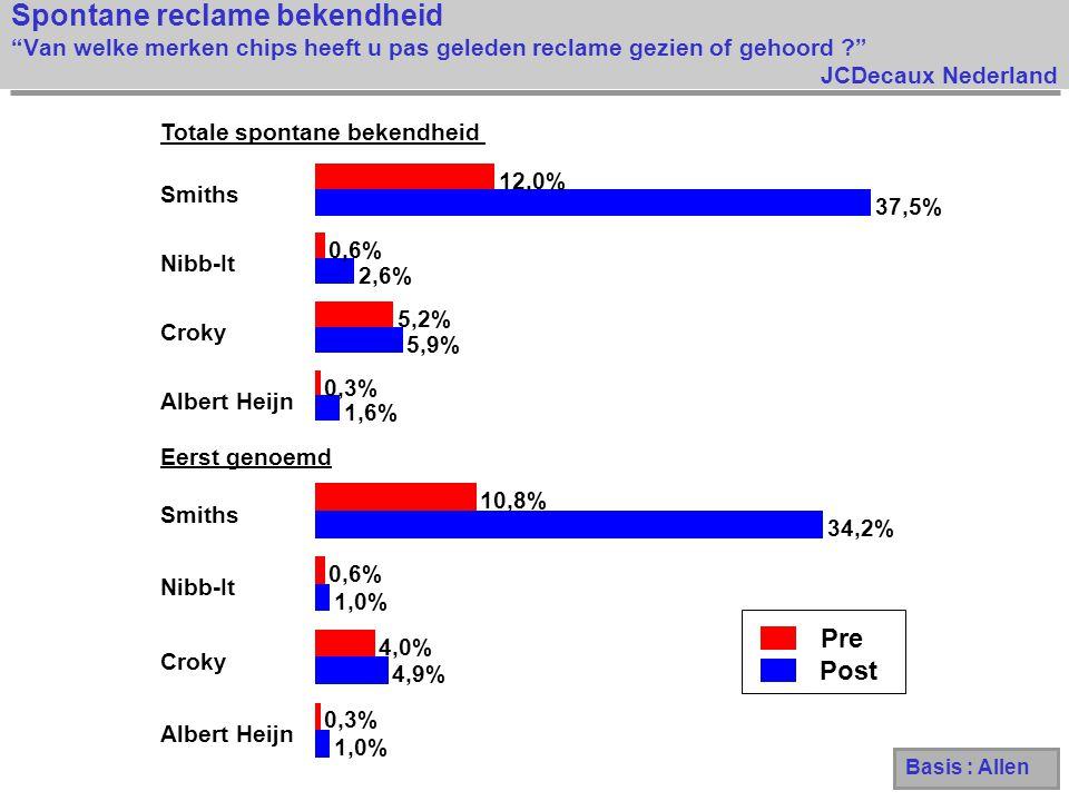 JCDecaux Nederland Spontane reclame bekendheid Van welke merken chips heeft u pas geleden reclame gezien of gehoord ? Pre Post 1,0% 4,9% 1,0% 34,2% 0,3% 4,0% 0,6% 10,8% Albert Heijn Croky Nibb-It Smiths 1,6% 5,9% 2,6% 37,5% 0,3% 5,2% 0,6% 12,0% Albert Heijn Croky Nibb-It Smiths Eerst genoemd Totale spontane bekendheid Basis : Allen