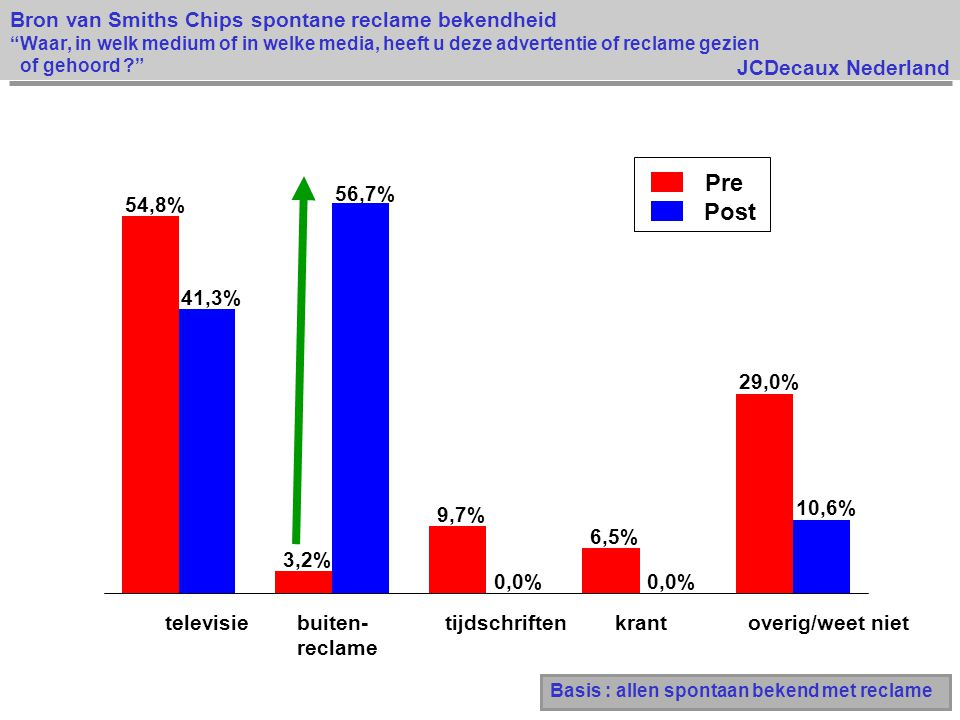JCDecaux Nederland Basis : allen spontaan bekend met reclame Pre Post Bron van Smiths Chips spontane reclame bekendheid Waar, in welk medium of in welke media, heeft u deze advertentie of reclame gezien of gehoord ? 54,8% 3,2% 9,7% 6,5% 29,0% 41,3% 56,7% 0,0% 10,6% televisiebuiten- reclame tijdschriftenkrant overig/weet niet