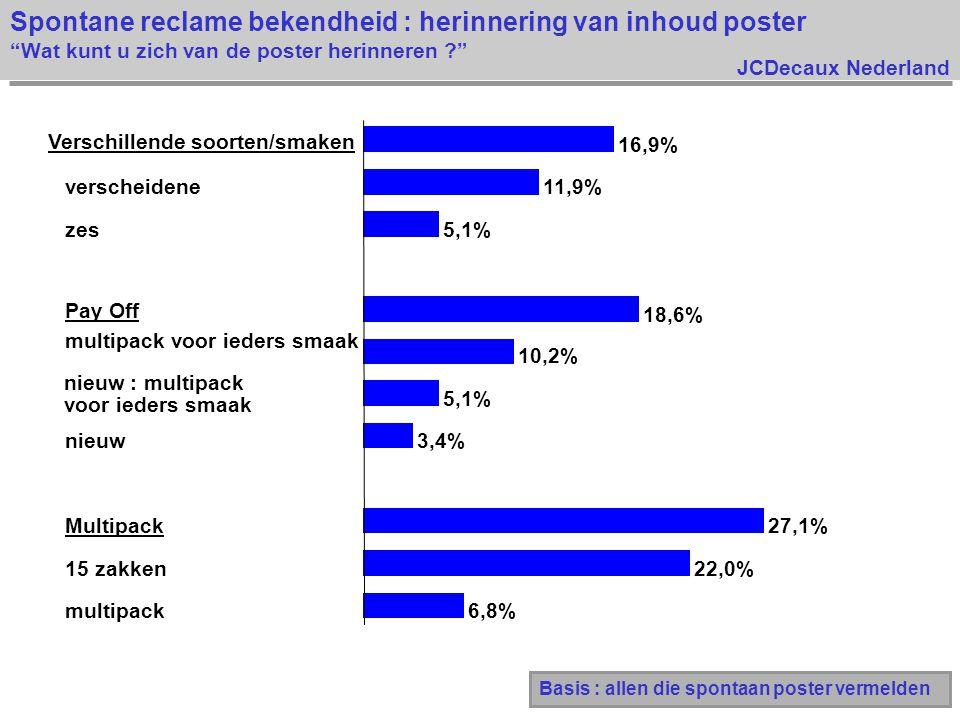 JCDecaux Nederland 6,8% 22,0% 27,1% 3,4% 5,1% 10,2% 18,6% 5,1% 11,9% 16,9% multipack 15 zakken Multipack nieuw nieuw : multipack voor ieders smaak multipack voor ieders smaak Pay Off zes verscheidene Spontane reclame bekendheid : herinnering van inhoud poster Wat kunt u zich van de poster herinneren ? Basis : allen die spontaan poster vermelden Verschillende soorten/smaken
