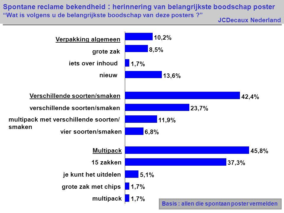JCDecaux Nederland Spontane reclame bekendheid : herinnering van belangrijkste boodschap poster Wat is volgens u de belangrijkste boodschap van deze posters ? 1,7% 5,1% 37,3% 45,8% 6,8% 11,9% 23,7% 42,4% 13,6% 1,7% 8,5% 10,2% multipack grote zak met chips je kunt het uitdelen 15 zakken Multipack vier soorten/smaken multipack met verschillende soorten/ smaken verschillende soorten/smaken Verschillende soorten/smaken nieuw iets over inhoud grote zak Verpakking algemeen Basis : allen die spontaan poster vermelden