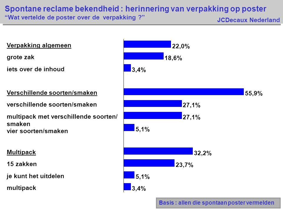 JCDecaux Nederland 3,4% 5,1% 23,7% 32,2% 5,1% 27,1% 55,9% 3,4% 18,6% 22,0% multipack je kunt het uitdelen 15 zakken Multipack vier soorten/smaken multipack met verschillende soorten/ smaken verschillende soorten/smaken Verschillende soorten/smaken iets over de inhoud grote zak Verpakking algemeen Spontane reclame bekendheid : herinnering van verpakking op poster Wat vertelde de poster over de verpakking ? Basis : allen die spontaan poster vermelden