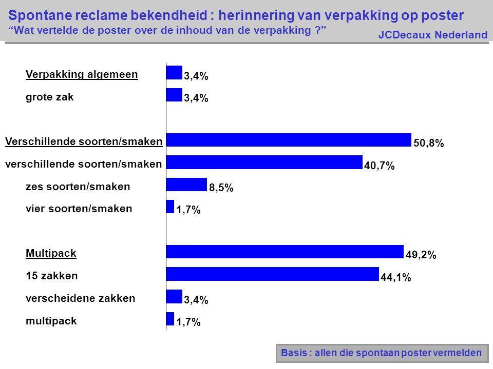 JCDecaux Nederland 1,7% 3,4% 44,1% 49,2% 1,7% 8,5% 40,7% 50,8% 3,4% multipack verscheidene zakken 15 zakken Multipack vier soorten/smaken zes soorten/smaken verschillende soorten/smaken Verschillende soorten/smaken grote zak Verpakking algemeen Spontane reclame bekendheid : herinnering van verpakking op poster Wat vertelde de poster over de inhoud van de verpakking ? Basis : allen die spontaan poster vermelden