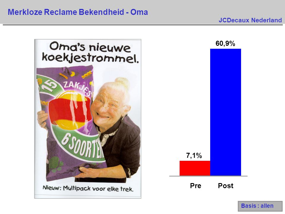 JCDecaux Nederland 7,1% 60,9% PrePost Merkloze Reclame Bekendheid - Oma Basis : allen