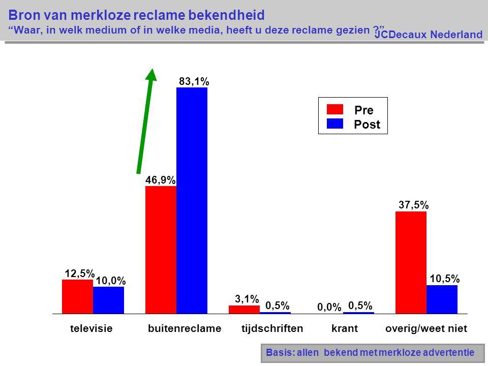 JCDecaux Nederland Bron van merkloze reclame bekendheid Waar, in welk medium of in welke media, heeft u deze reclame gezien ? Pre Post Basis: allen bekend met merkloze advertentie 12,5% 46,9% 3,1% 0,0% 37,5% 10,0% 83,1% 0,5% 10,5% televisiebuitenreclametijdschriftenkrantoverig/weet niet