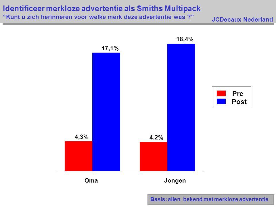 JCDecaux Nederland Identificeer merkloze advertentie als Smiths Multipack Kunt u zich herinneren voor welke merk deze advertentie was ? 4,3% 4,2% 17,1% 18,4% OmaJongen Pre Post Basis: allen bekend met merkloze advertentie