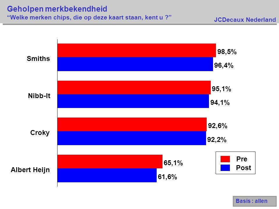 JCDecaux Nederland Geholpen merkbekendheid Welke merken chips, die op deze kaart staan, kent u ? Pre Post 61,6% 92,2% 94,1% 96,4% 65,1% 92,6% 95,1% 98,5% Albert Heijn Croky Nibb-It Smiths Basis : allen