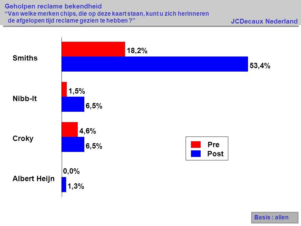 JCDecaux Nederland Geholpen reclame bekendheid Van welke merken chips, die op deze kaart staan, kunt u zich herinneren de afgelopen tijd reclame gezien te hebben ? Pre Post 1,3% 6,5% 53,4% 0,0% 4,6% 1,5% 18,2% Albert Heijn Croky Nibb-It Smiths Basis : allen