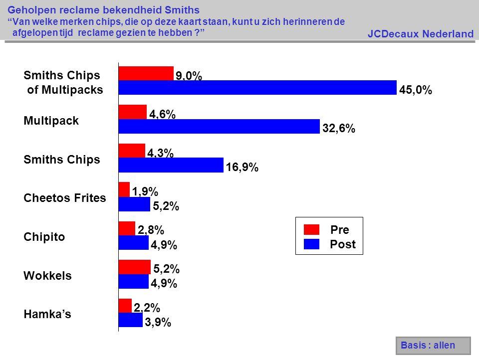 JCDecaux Nederland Pre Post 3,9% 4,9% 5,2% 16,9% 32,6% 45,0% 2,2% 5,2% 2,8% 1,9% 4,3% 4,6% 9,0% Hamka's Wokkels Chipito Cheetos Frites Smiths Chips Multipack Smiths Chips of Multipacks Geholpen reclame bekendheid Smiths Van welke merken chips, die op deze kaart staan, kunt u zich herinneren de afgelopen tijd reclame gezien te hebben ? Basis : allen