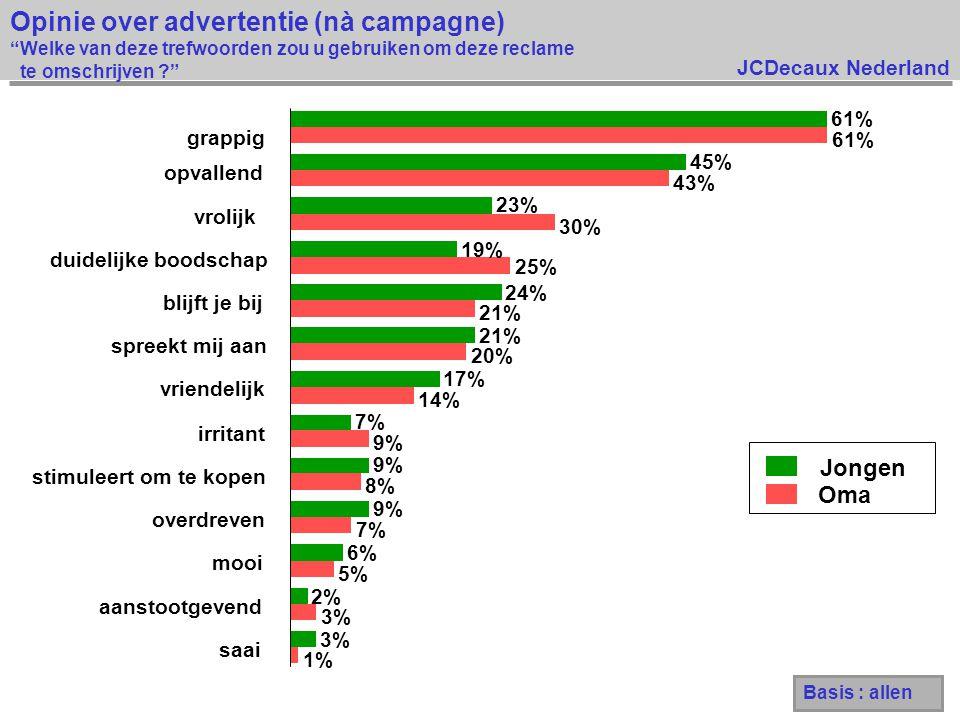 JCDecaux Nederland Opinie over advertentie (nà campagne) Welke van deze trefwoorden zou u gebruiken om deze reclame te omschrijven ? Jongen Oma 1% 3% 5% 7% 8% 9% 14% 20% 21% 25% 30% 43% 61% 3% 2% 6% 9% 7% 17% 21% 24% 19% 23% 45% 61% saai aanstootgevend mooi overdreven stimuleert om te kopen irritant vriendelijk spreekt mij aan blijft je bij duidelijke boodschap vrolijk opvallend grappig Basis : allen