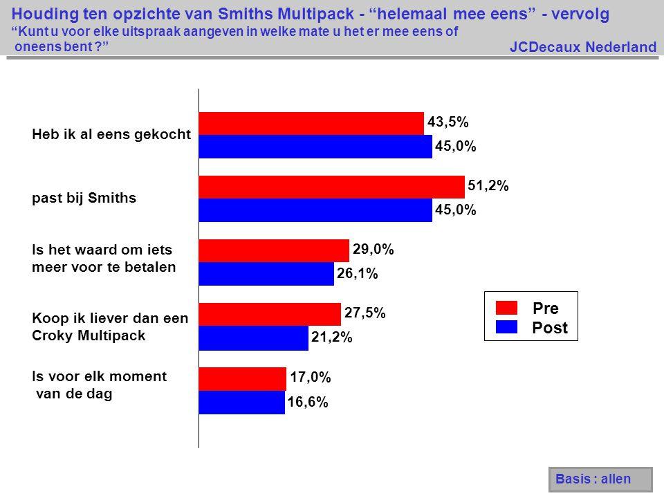 JCDecaux Nederland Pre Post 16,6% 21,2% 26,1% 45,0% 17,0% 27,5% 29,0% 51,2% 43,5% Is voor elk moment van de dag Koop ik liever dan een Croky Multipack Is het waard om iets meer voor te betalen past bij Smiths Heb ik al eens gekocht Houding ten opzichte van Smiths Multipack - helemaal mee eens - vervolg Kunt u voor elke uitspraak aangeven in welke mate u het er mee eens of oneens bent ? Basis : allen