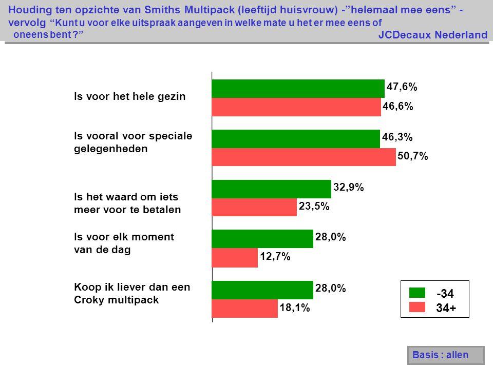 JCDecaux Nederland 18,1% 12,7% 23,5% 50,7% 46,6% 28,0% 32,9% 46,3% 47,6% Koop ik liever dan een Croky multipack Is voor elk moment van de dag Is het waard om iets meer voor te betalen Is vooral voor speciale gelegenheden Is voor het hele gezin -34 34+ Houding ten opzichte van Smiths Multipack (leeftijd huisvrouw) - helemaal mee eens - vervolg Kunt u voor elke uitspraak aangeven in welke mate u het er mee eens of oneens bent ? Basis : allen