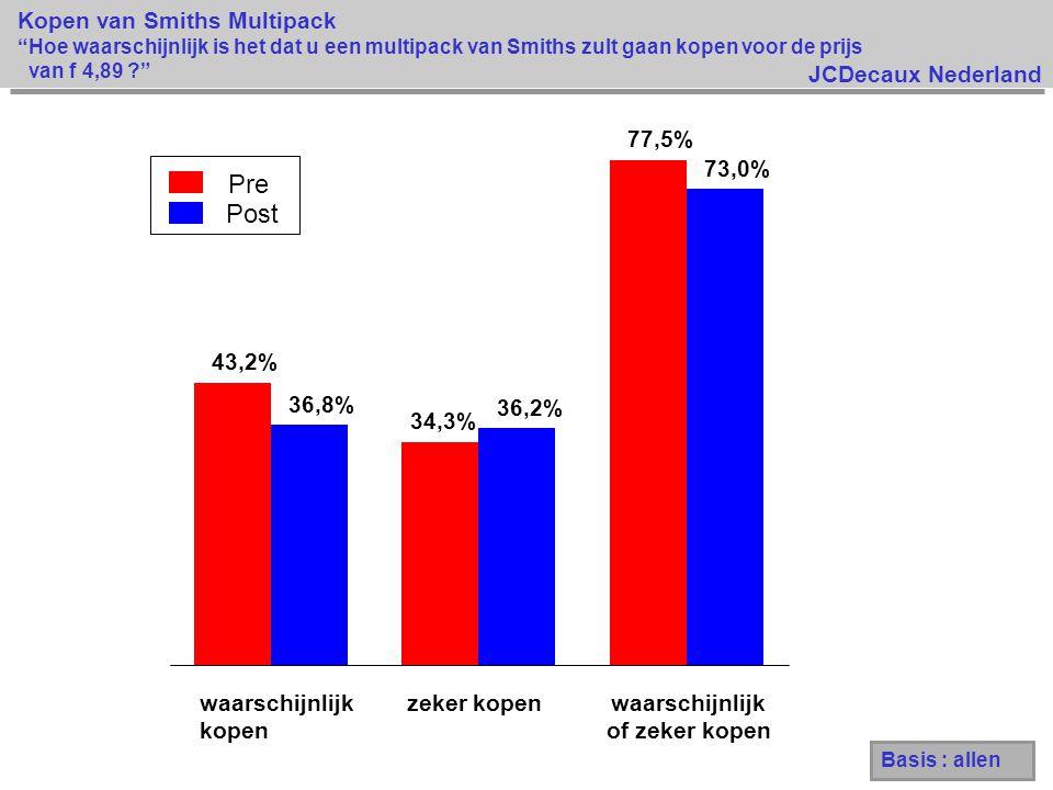 JCDecaux Nederland Kopen van Smiths Multipack Hoe waarschijnlijk is het dat u een multipack van Smiths zult gaan kopen voor de prijs van f 4,89 ? Pre Post 43,2% 34,3% 77,5% 36,8% 36,2% 73,0% waarschijnlijk kopen zeker kopenwaarschijnlijk of zeker kopen Basis : allen