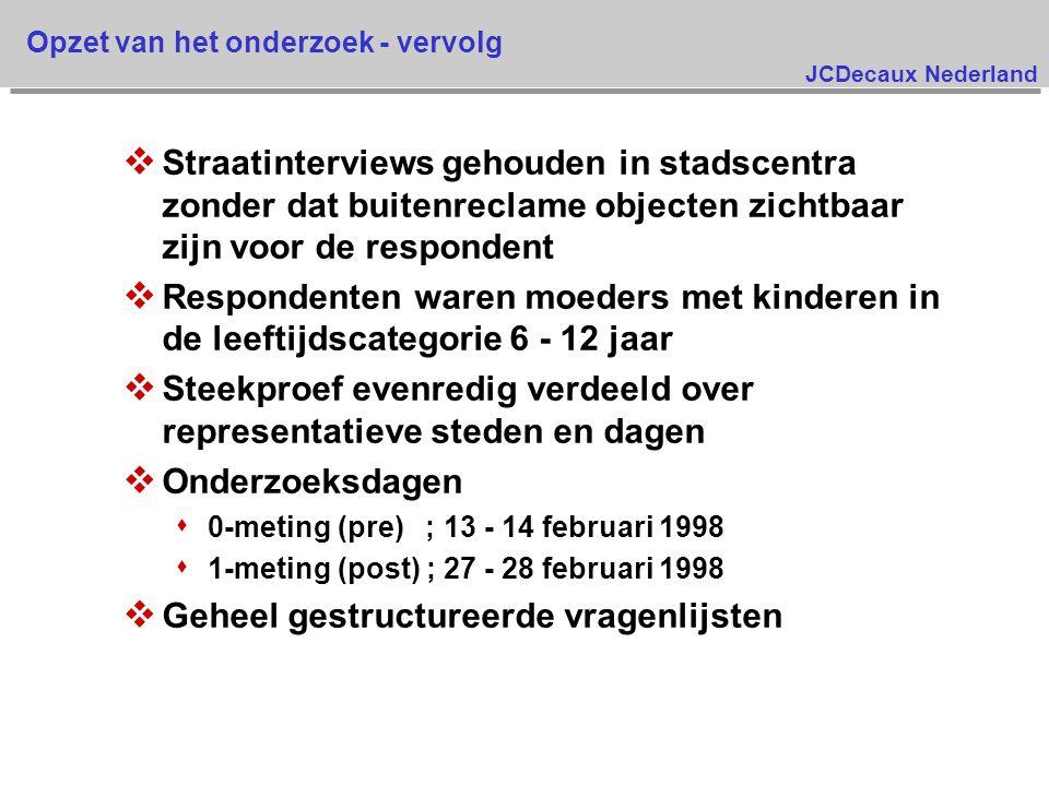 JCDecaux Nederland Opzet van het onderzoek - vervolg v Straatinterviews gehouden in stadscentra zonder dat buitenreclame objecten zichtbaar zijn voor de respondent v Respondenten waren moeders met kinderen in de leeftijdscategorie 6 - 12 jaar v Steekproef evenredig verdeeld over representatieve steden en dagen v Onderzoeksdagen s 0-meting (pre) ; 13 - 14 februari 1998 s 1-meting (post) ; 27 - 28 februari 1998 v Geheel gestructureerde vragenlijsten