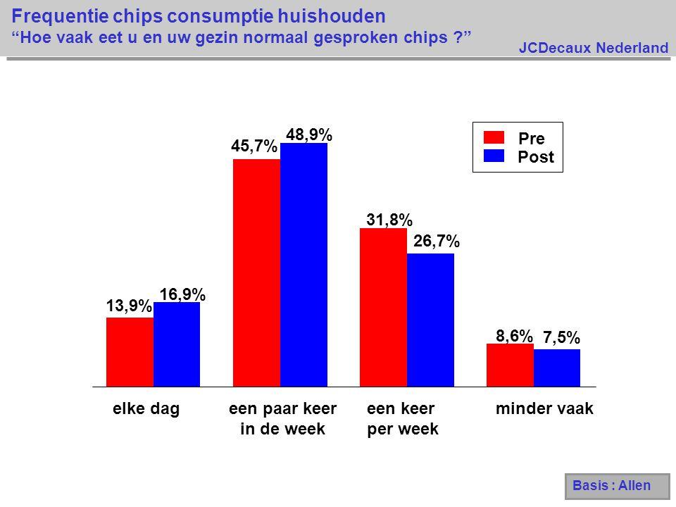 JCDecaux Nederland Frequentie chips consumptie huishouden Hoe vaak eet u en uw gezin normaal gesproken chips ? Basis : Allen Pre Post 13,9% 45,7% 31,8% 8,6% 16,9% 48,9% 26,7% 7,5% elke dageen paar keer in de week een keer per week minder vaak