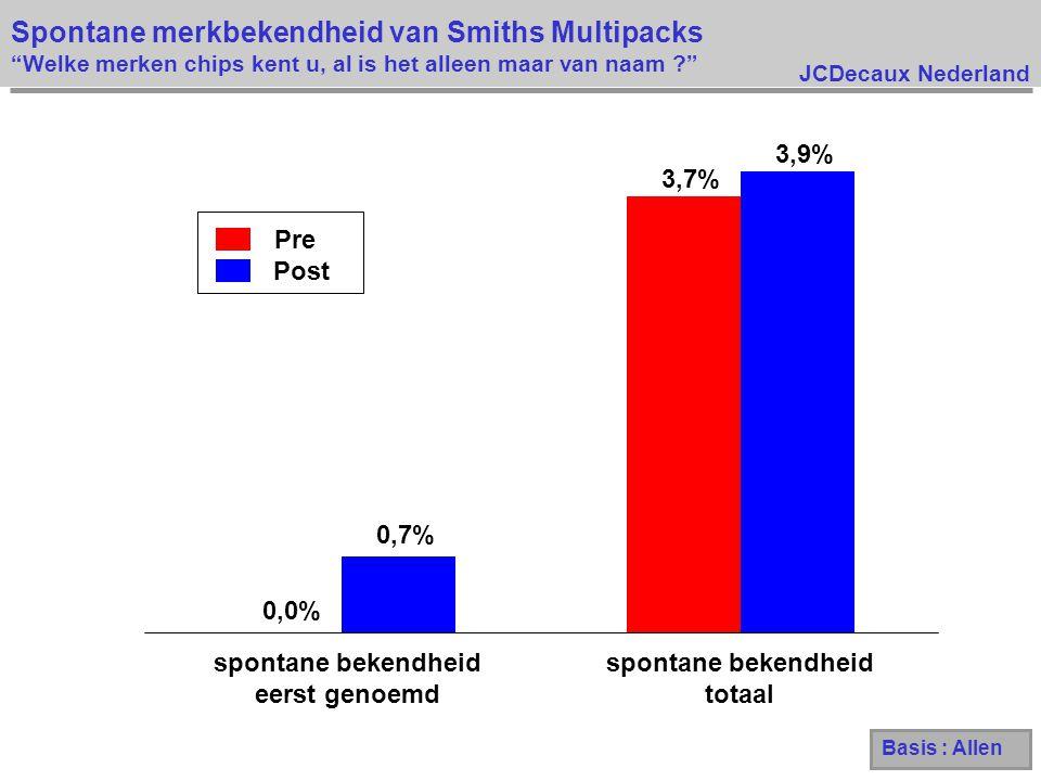 JCDecaux Nederland Spontane merkbekendheid van Smiths Multipacks Welke merken chips kent u, al is het alleen maar van naam ? Pre Post 0,0% 3,7% 0,7% 3,9% spontane bekendheid eerst genoemd spontane bekendheid totaal Basis : Allen