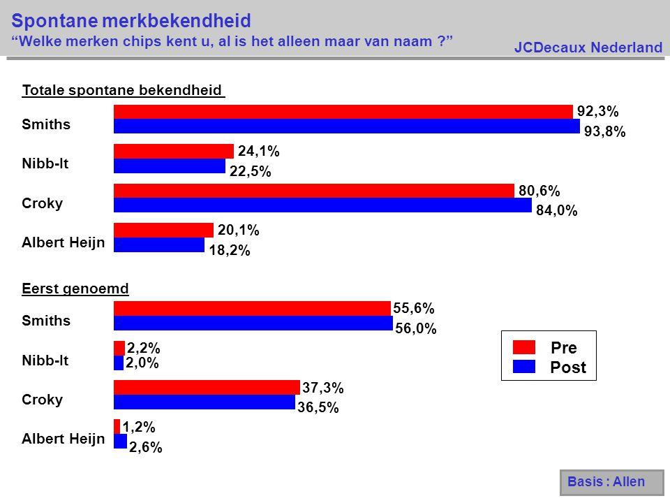 JCDecaux Nederland Spontane merkbekendheid Welke merken chips kent u, al is het alleen maar van naam ? Pre Post 2,6% 36,5% 2,0% 56,0% 18,2% 84,0% 22,5% 93,8% 1,2% 37,3% 2,2% 55,6% 20,1% 80,6% 24,1% 92,3% Eerst genoemd Albert Heijn Croky Nibb-It Smiths Totale spontane bekendheid Albert Heijn Croky Nibb-It Smiths Basis : Allen