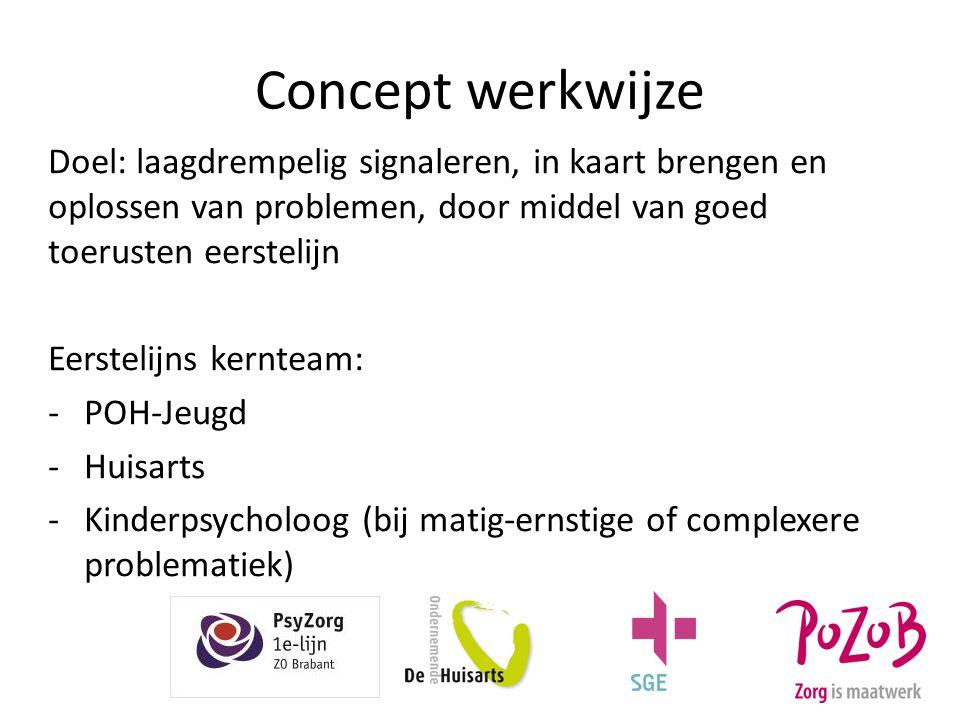 Concept werkwijze Doel: laagdrempelig signaleren, in kaart brengen en oplossen van problemen, door middel van goed toerusten eerstelijn Eerstelijns ke