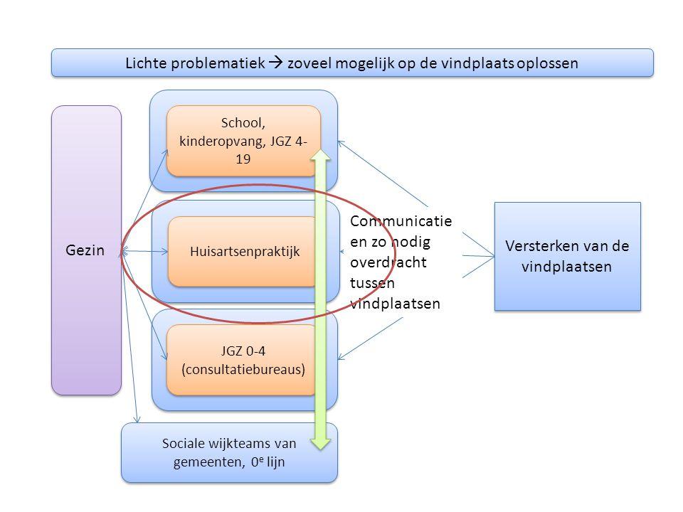 Sociale wijkteams van gemeenten, 0 e lijn JGZ 0-4 (consultatiebureaus) Huisartsenpraktijk School, kinderopvang, JGZ 4- 19 Lichte problematiek  zoveel