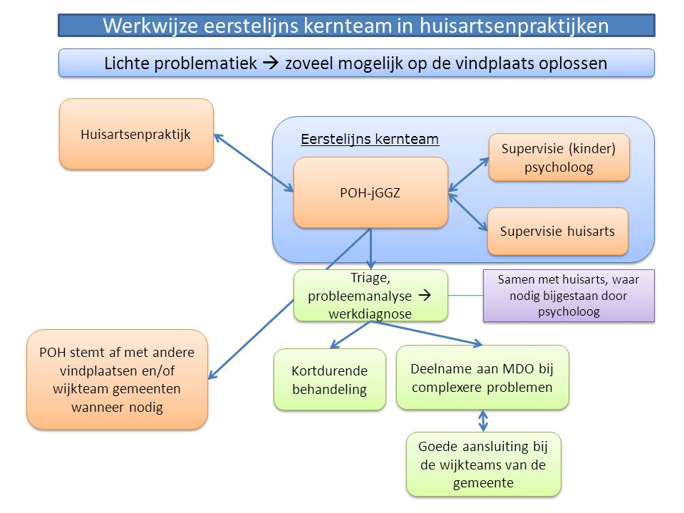Raakvlakken gemeenten Beleidskader 21 voor de jeugd: 3 vindplaatsen moeten nauw samenwerken: -Generalist/sociaal wijkteam -School (incl.