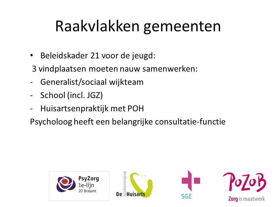 Raakvlakken gemeenten Beleidskader 21 voor de jeugd: 3 vindplaatsen moeten nauw samenwerken: -Generalist/sociaal wijkteam -School (incl. JGZ) -Huisart