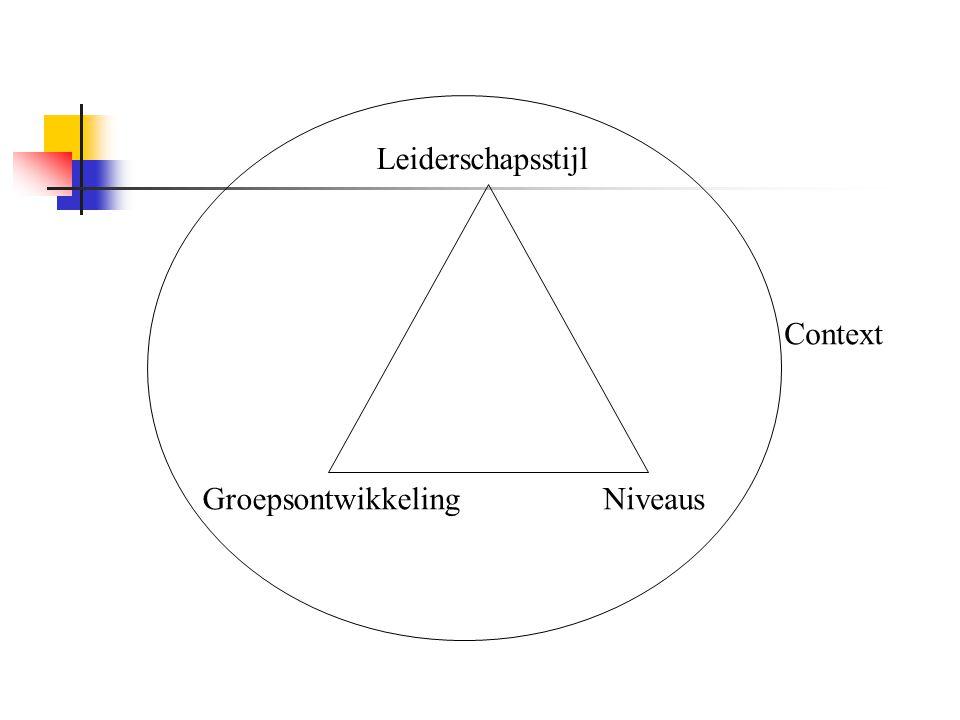 Leiderschapsstijl GroepsontwikkelingNiveaus Context