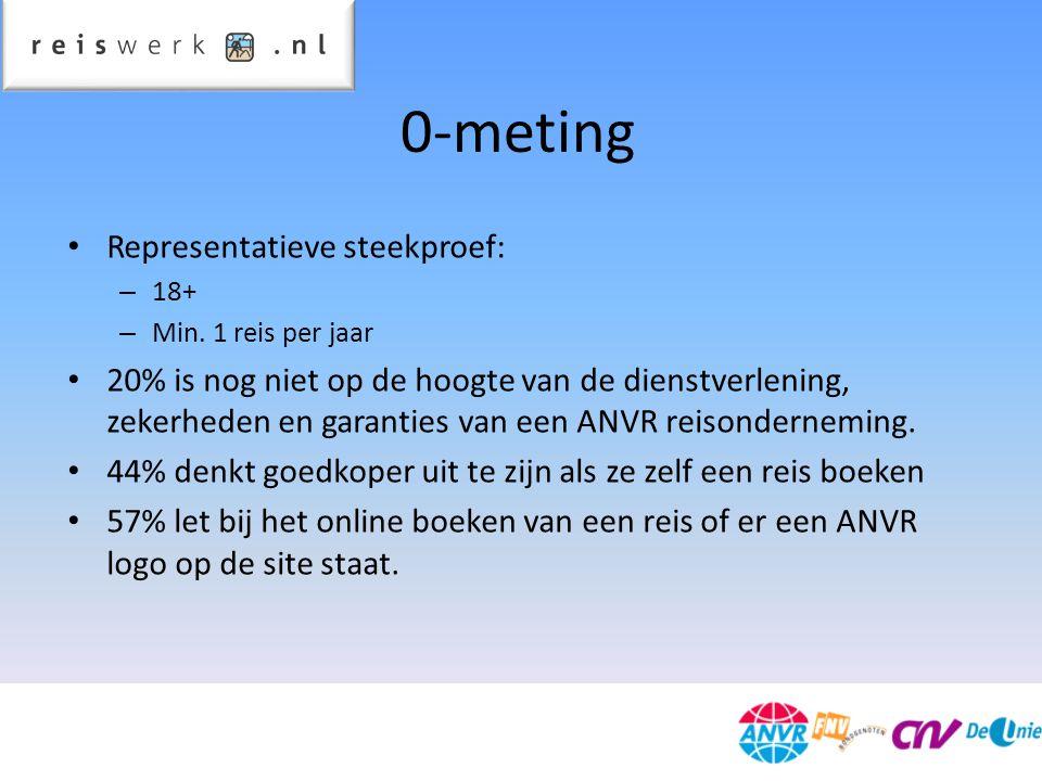 0-meting Representatieve steekproef: – 18+ – Min.
