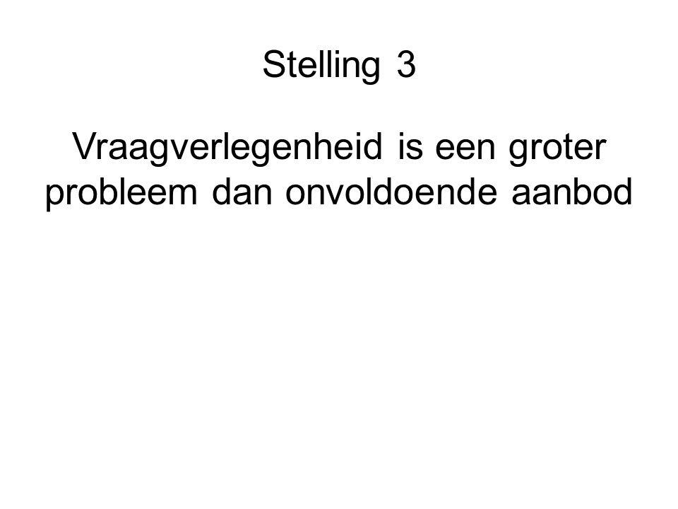 Stelling 3 Vraagverlegenheid is een groter probleem dan onvoldoende aanbod
