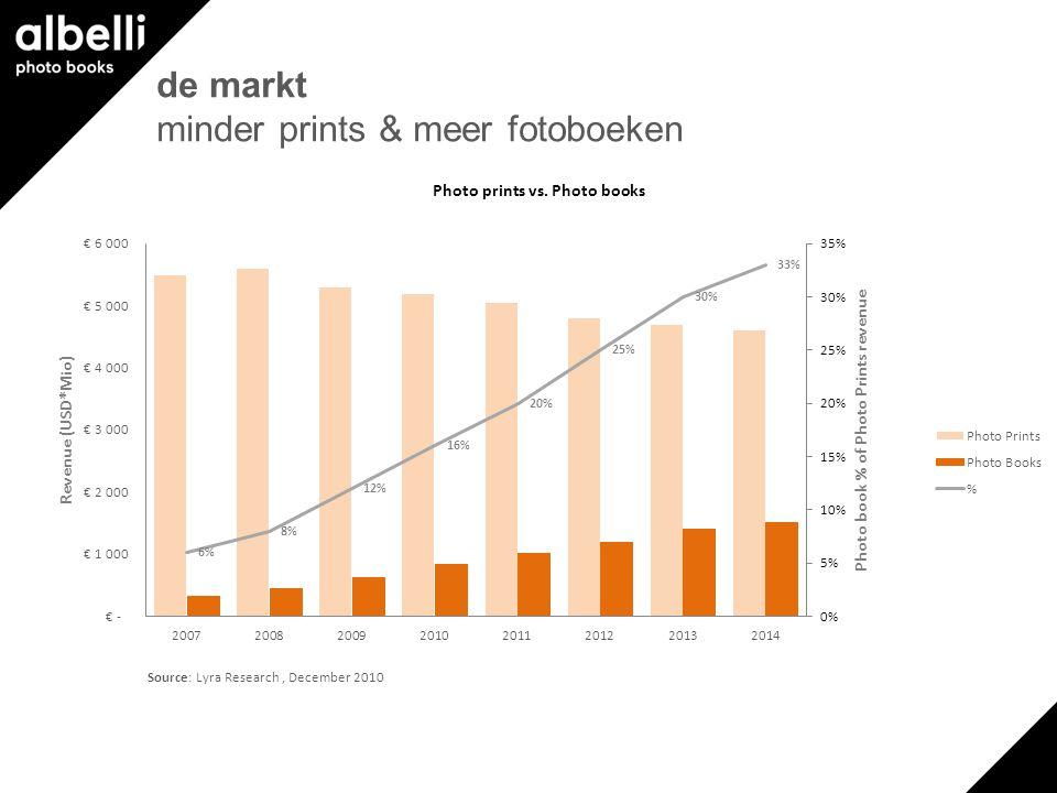 de markt minder prints & meer fotoboeken