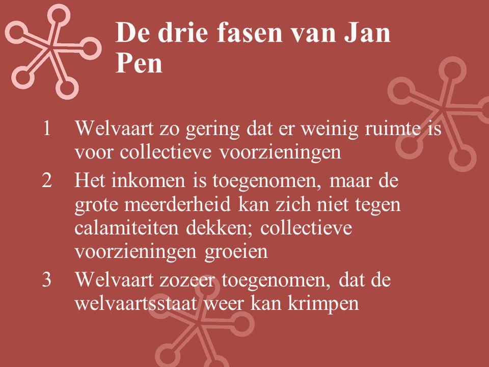 De drie fasen van Jan Pen 1Welvaart zo gering dat er weinig ruimte is voor collectieve voorzieningen 2Het inkomen is toegenomen, maar de grote meerder