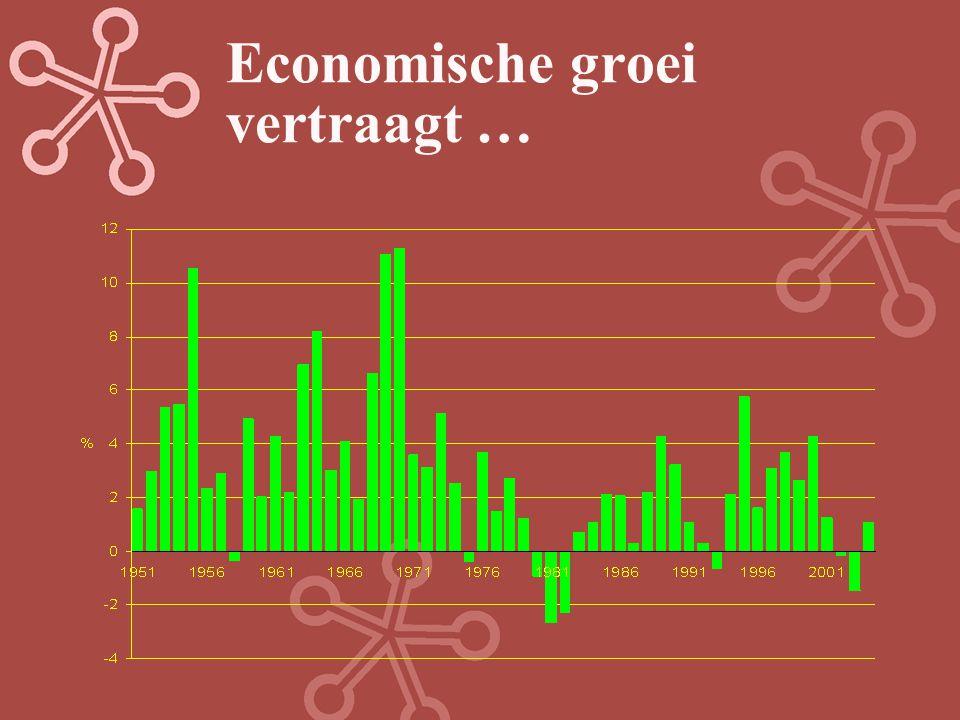 Economische groei vertraagt …
