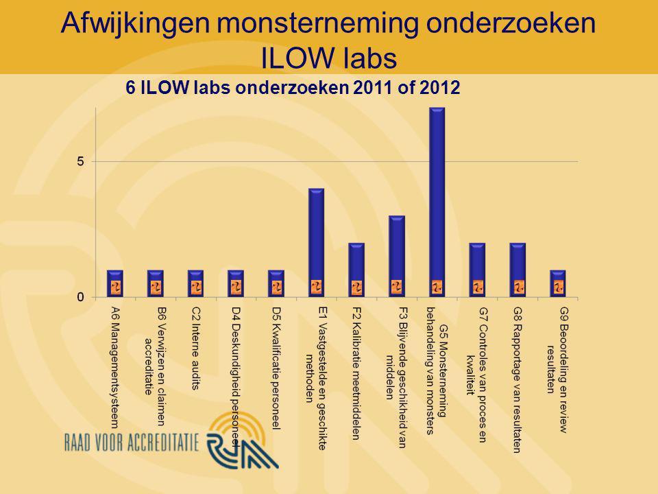 Afwijkingen monsterneming onderzoeken ILOW labs 6 ILOW labs onderzoeken 2011 of 2012