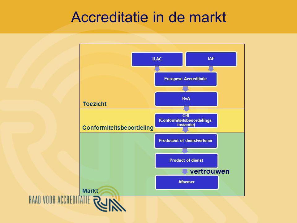 Accreditatie in de markt Conformiteitsbeoordeling Toezicht Markt Producent of dienstverlener Product of dienst CBI (Conformiteitsbeoordelings- instantie) RvA Europese Accreditatie Afnemer vertrouwen IAF ILAC