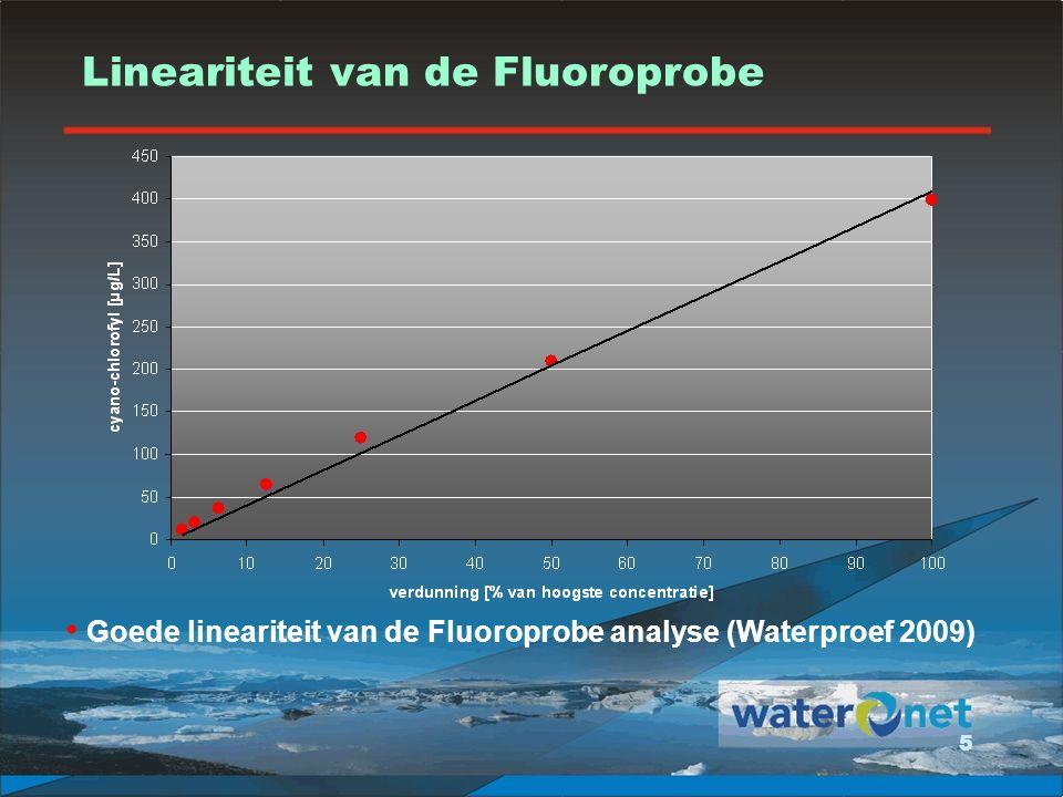 6 Goede herhaalbaarheid van de Fluoroprobe analyse (Waterproef 2008) Herhaalbaarheid van de Fluoroprobe