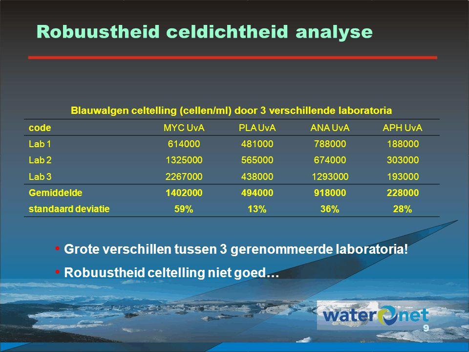 10 Slechte correlatie Fluoroprobe cyano-chlorofyl en celdichtheid Dataset Waternet, Rijnland & HHNK: celdichtheid < 1.000.000 cellen/ml Fluoroprobe vs.