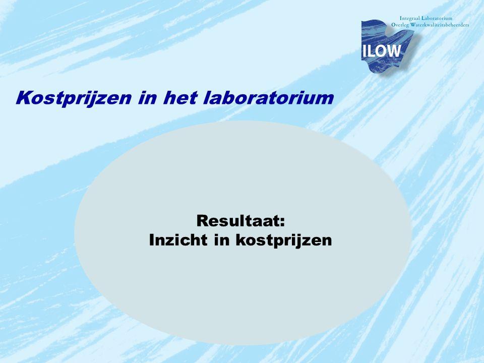 Kostprijzen in het laboratorium LIMS (Productie Data) Grootboek (Financiële Data) Het Laboratorium (Lab Data) LabCost Resultaat: Inzicht in kostprijze
