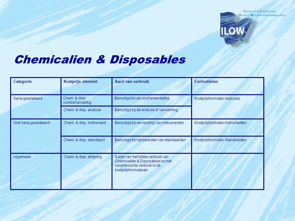 Chemicalien & Disposables Saldo van het totale verbruik van Chemicaliën & Disposables en het verantwoorde verbruik in de kostprijsformulieren Chem. &