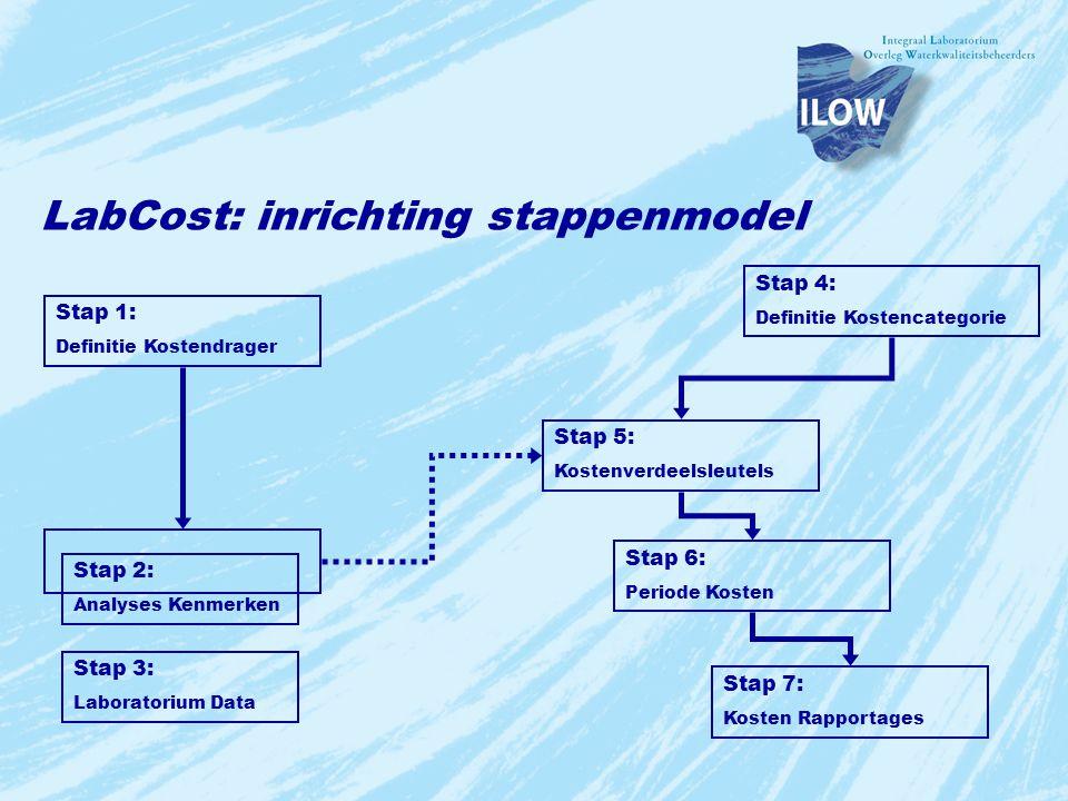 Stap 4: Definitie Kostencategorie Stap 1: Definitie Kostendrager Stap 2: Analyses Kenmerken Stap 3: Laboratorium Data Stap 5: Kostenverdeelsleutels St