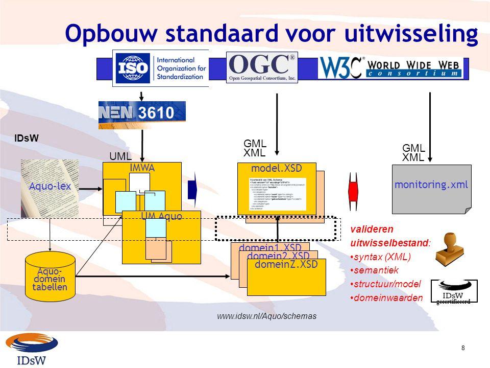 8 model.XSD Opbouw standaard voor uitwisseling IMWA model.XSD Aquo- domein tabellen Aquo-lex 3610 UML GML XML UM Aquo domein1.XSD monitoring.xml GML XML www.idsw.nl/Aquo/schemas domein2.XSD domeinZ.XSD valideren uitwisselbestand: syntax (XML) semantiek structuur/model domeinwaarden gecertificeerd IDsW 3610