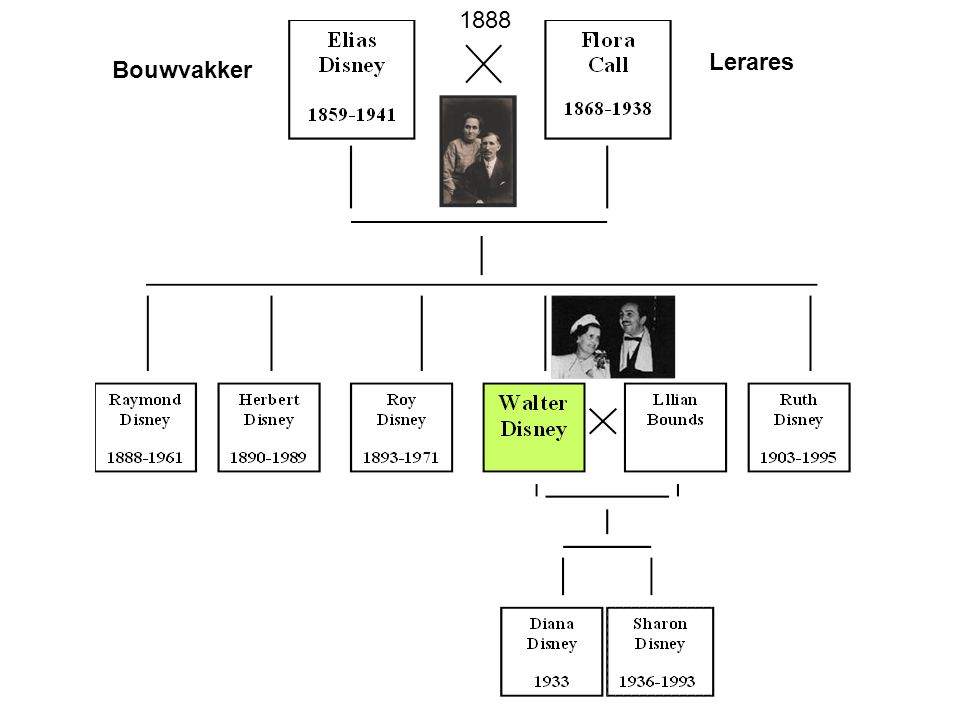 Bouwvakker Lerares 1888