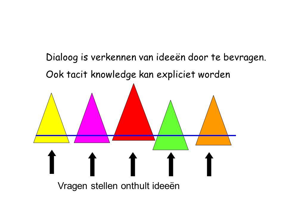 Dialoog is verkennen van ideeën door te bevragen. Ook tacit knowledge kan expliciet worden Vragen stellen onthult ideeën