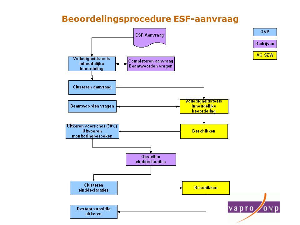 11 Beoordelingsprocedure ESF-aanvraag