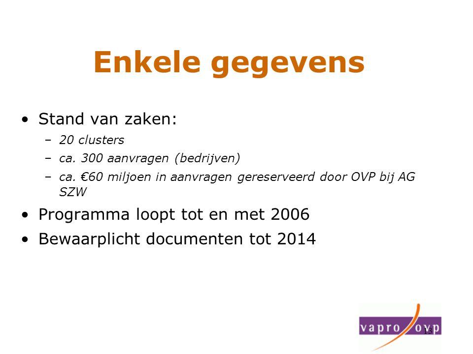 13 Enkele gegevens Stand van zaken: –20 clusters –ca. 300 aanvragen (bedrijven) –ca. €60 miljoen in aanvragen gereserveerd door OVP bij AG SZW Program
