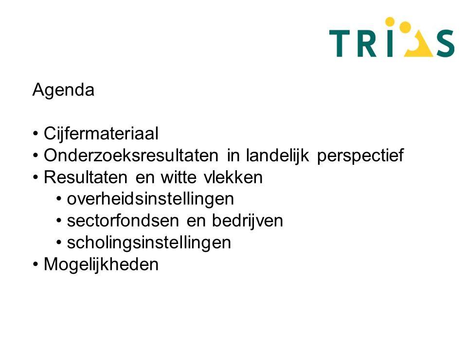 Agenda Cijfermateriaal Onderzoeksresultaten in landelijk perspectief Resultaten en witte vlekken overheidsinstellingen sectorfondsen en bedrijven scholingsinstellingen Mogelijkheden