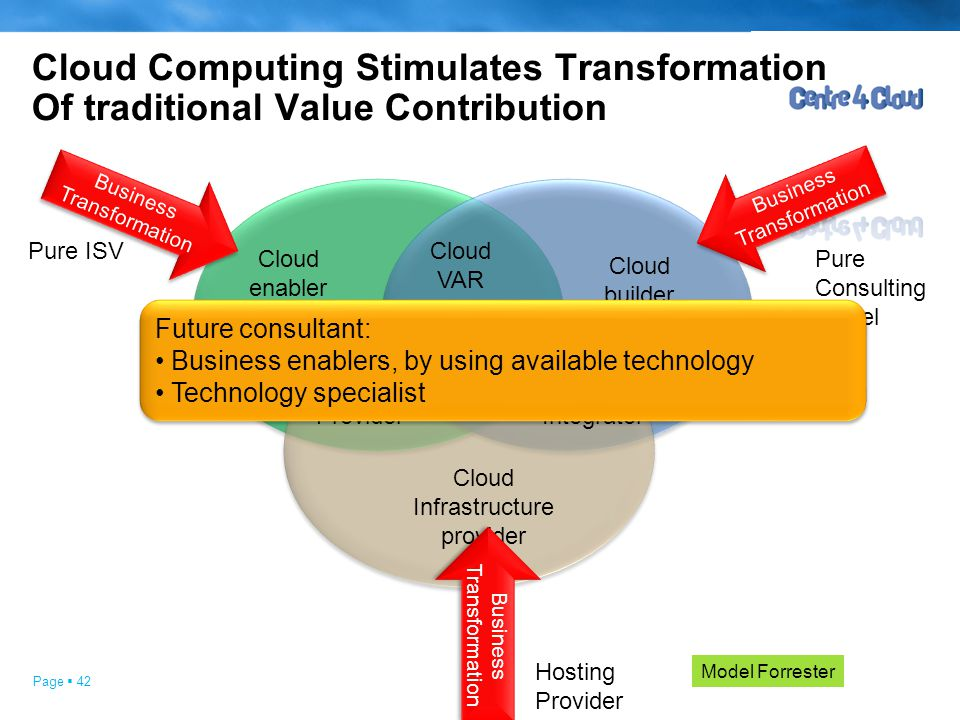 Page  42 Cloud Computing Stimulates Transformation Of traditional Value Contribution Cloud enabler Cloud builder Cloud VAR Cloud Broker Cloud Infrast